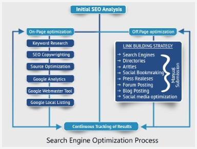 seo onpage optimization strategies